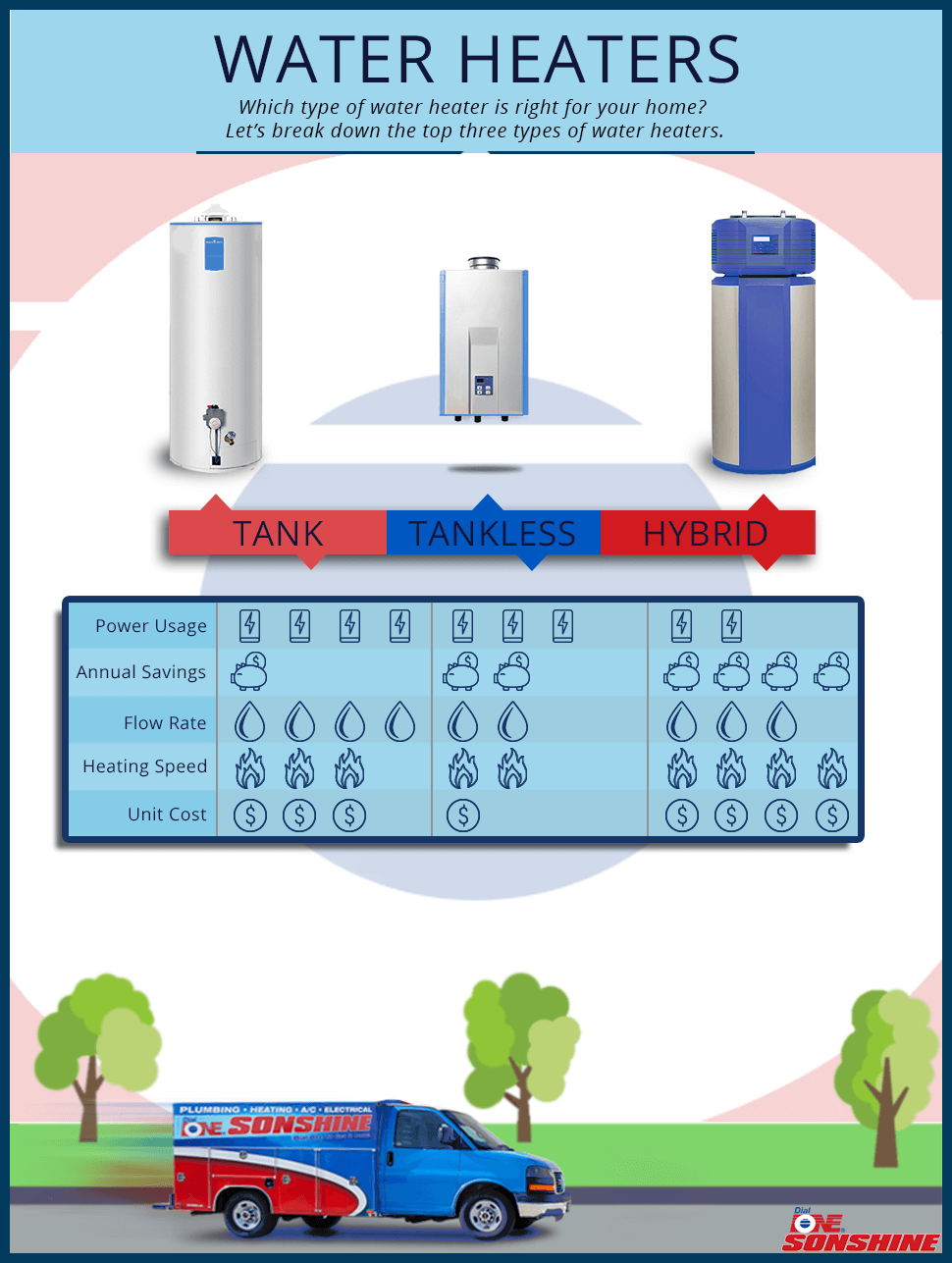 Infographic - Which Type of Water Heater is Right for your Home?